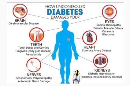Let's Talk About Health Matters: All In 4 Health: Minding your well-being: How diabetes affects your Body